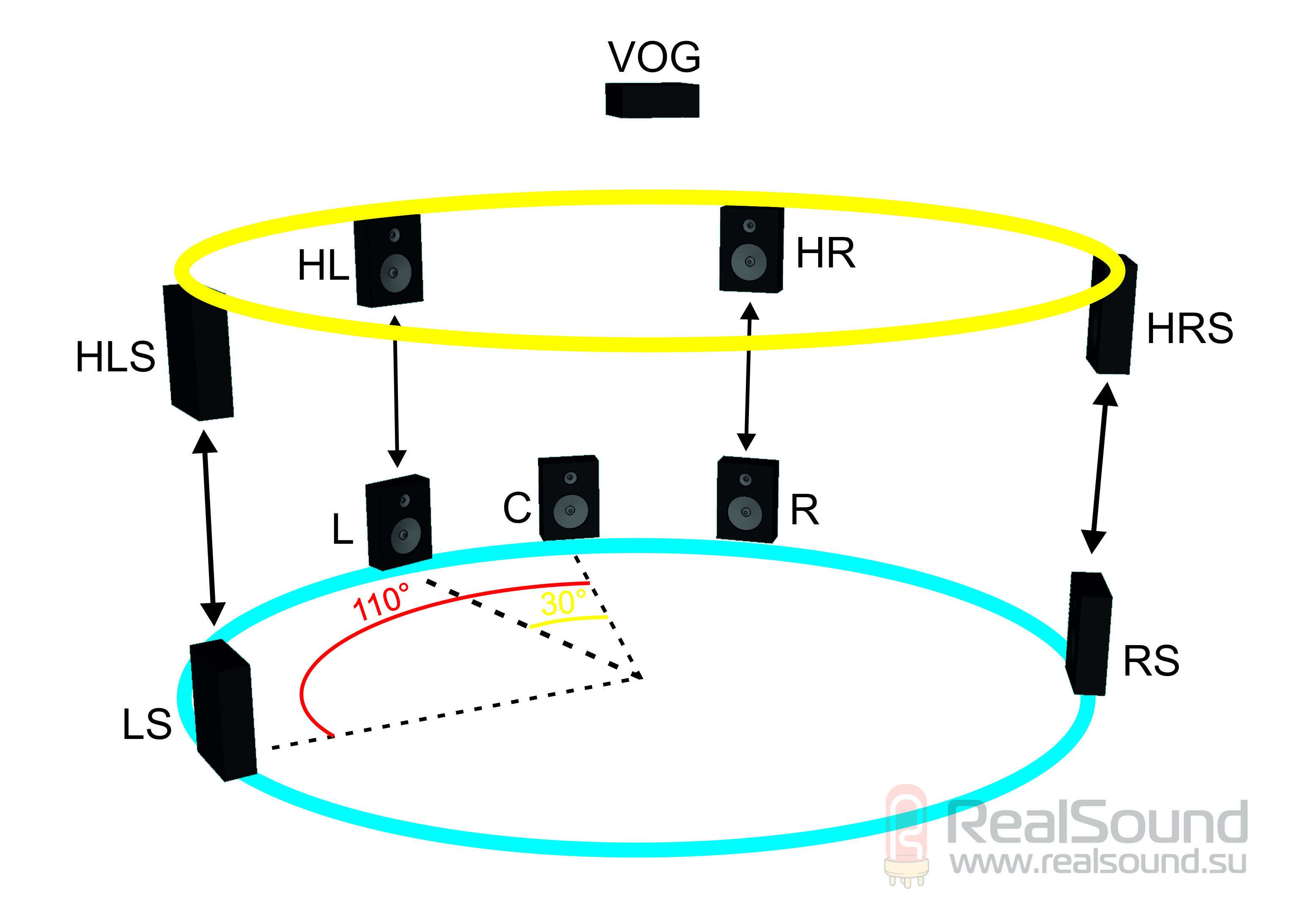 схема квадрофонической системы